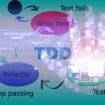 Test Driven Development – Software Development Life Cycle